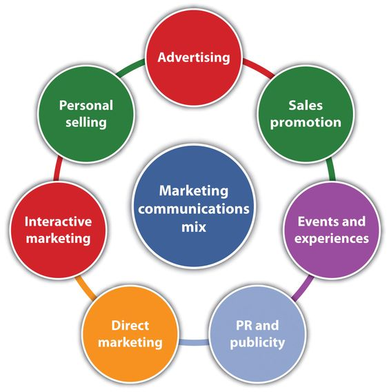 INTEGRATING AND ALIGNING PUBLIC RELATION